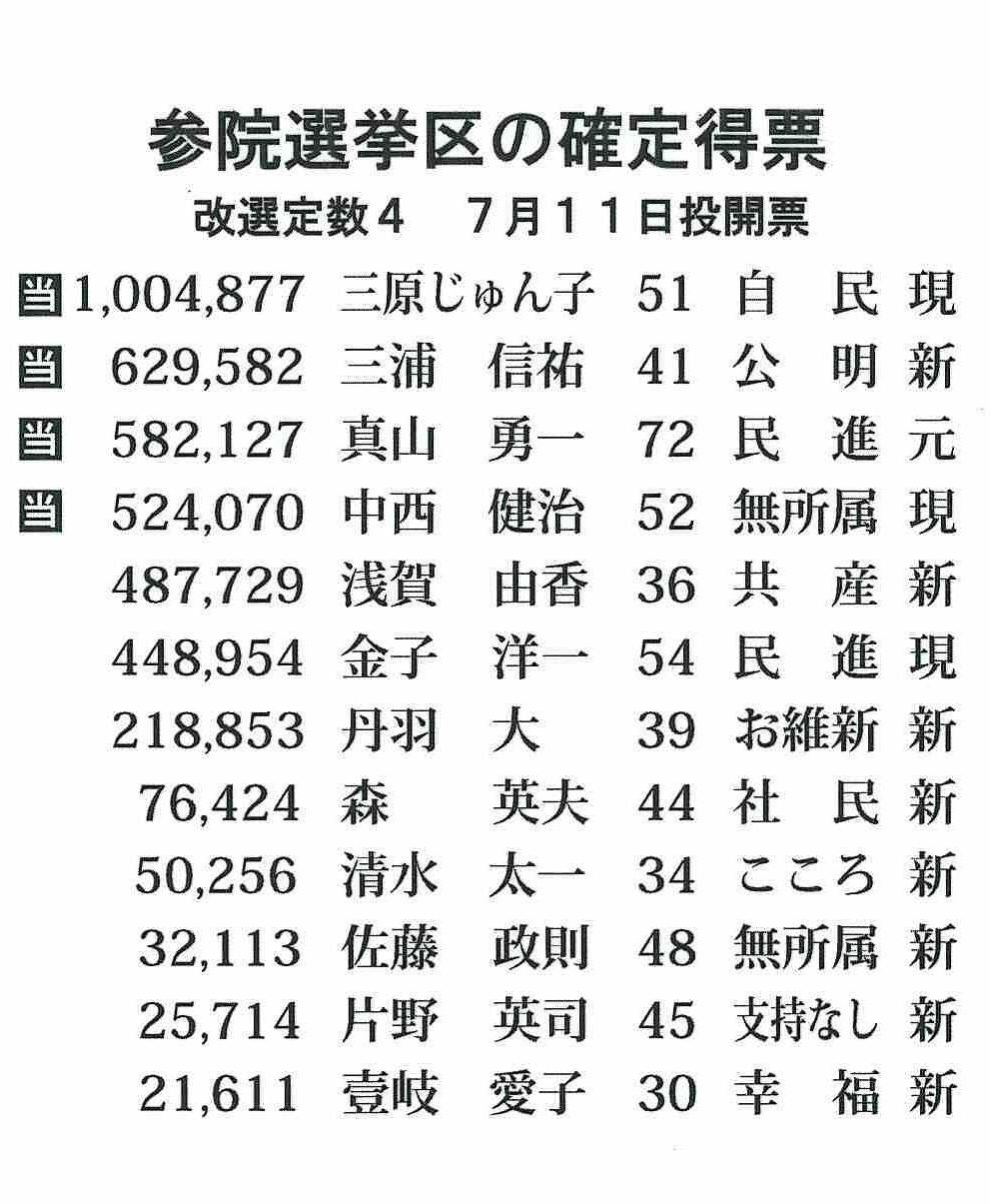 神奈川選挙区、与党系が3議席獲...