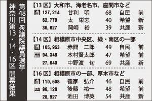 第48回衆議院議員選挙 神奈川第13・14・16区開票結果