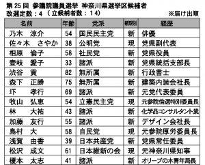 参院選_表2016