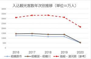 観光グラフ